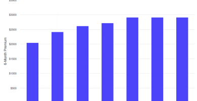Can I Compare Rates For No Fault Insurance Compare Auto