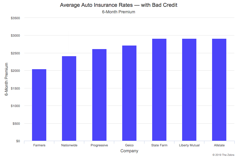 Can I Compare Rates for No-Fault Insurance?