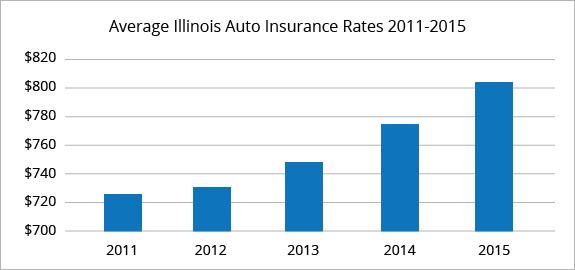 Compare Auto Insurance Quotes Illinois/Il Car Insurance