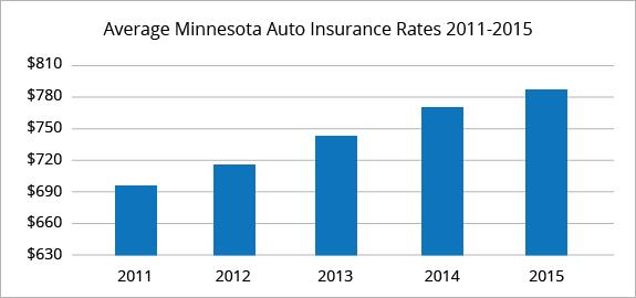 Compare Auto Insurance Quotes Minnesota/MN Auto Insurance