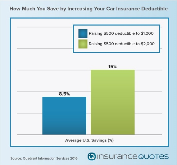 Is $2000 a high deductible for my auto insurance?